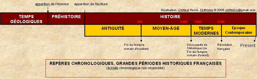 Top Frise historique française gratuite Chiffrishis Pour La Classe et  GX13